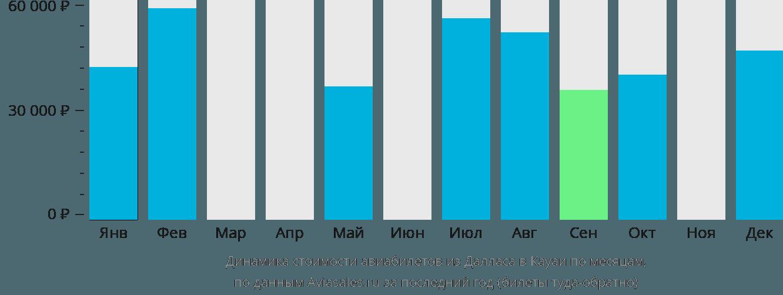 Динамика стоимости авиабилетов из Далласа в Кауаи по месяцам