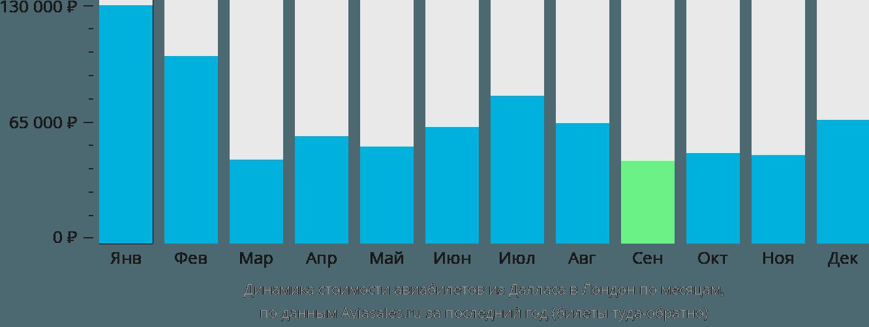 Динамика стоимости авиабилетов из Далласа в Лондон по месяцам