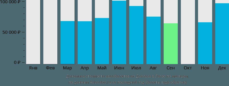Динамика стоимости авиабилетов из Далласа в Лагос по месяцам