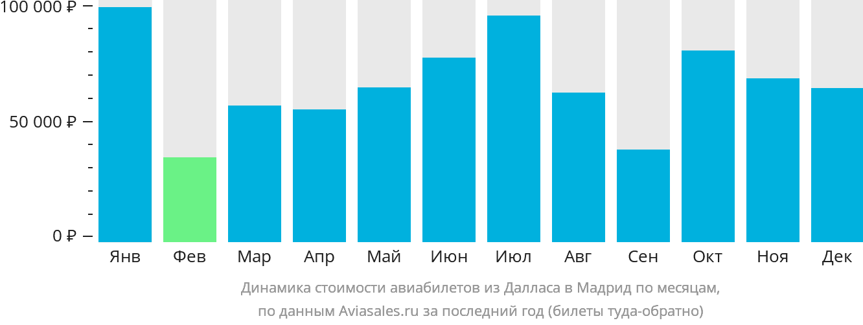 Динамика стоимости авиабилетов из Далласа в Мадрид по месяцам