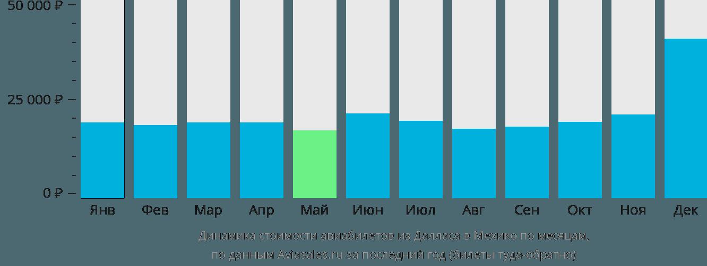 Динамика стоимости авиабилетов из Далласа в Мехико по месяцам