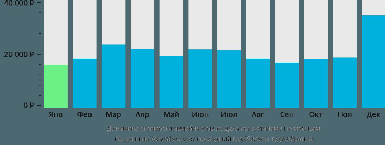 Динамика стоимости авиабилетов из Далласа в Майами по месяцам