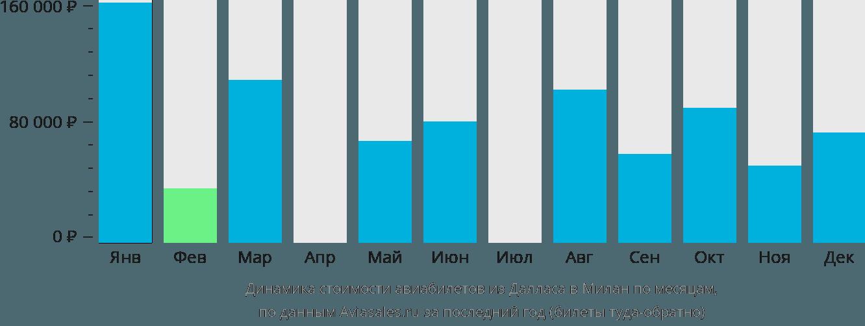 Динамика стоимости авиабилетов из Далласа в Милан по месяцам