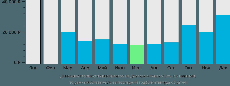 Динамика стоимости авиабилетов из Далласа в Канзас-Сити по месяцам