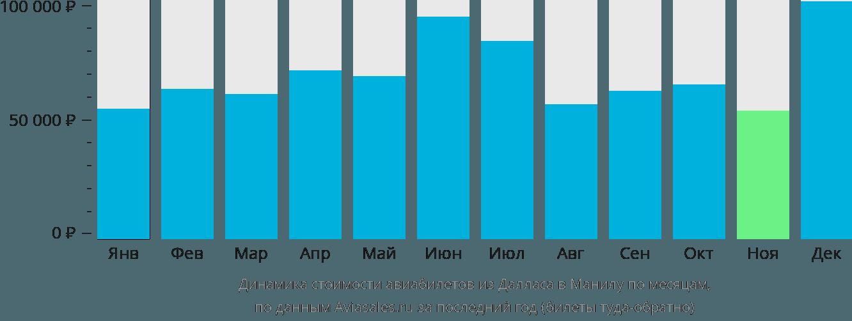 Динамика стоимости авиабилетов из Далласа в Манилу по месяцам