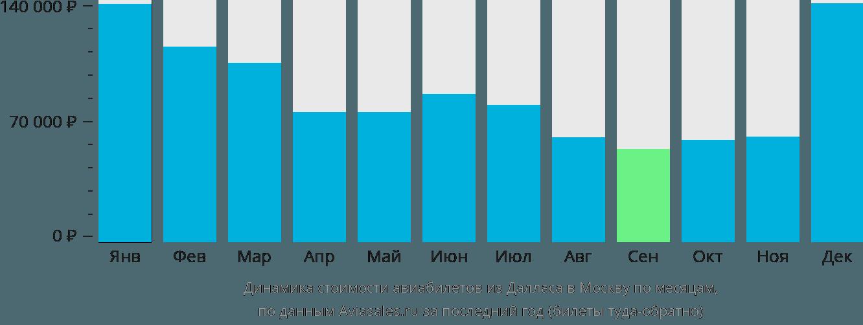 Динамика стоимости авиабилетов из Далласа в Москву по месяцам