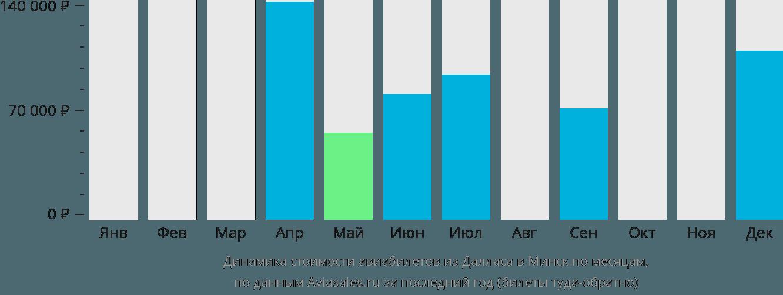 Динамика стоимости авиабилетов из Далласа в Минск по месяцам