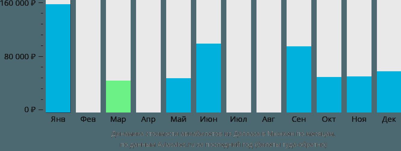 Динамика стоимости авиабилетов из Далласа в Мюнхен по месяцам