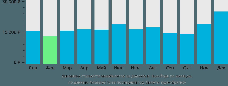 Динамика стоимости авиабилетов из Далласа в Нью-Йорк по месяцам