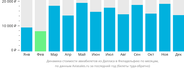 Динамика стоимости авиабилетов из Далласа в Филадельфию по месяцам
