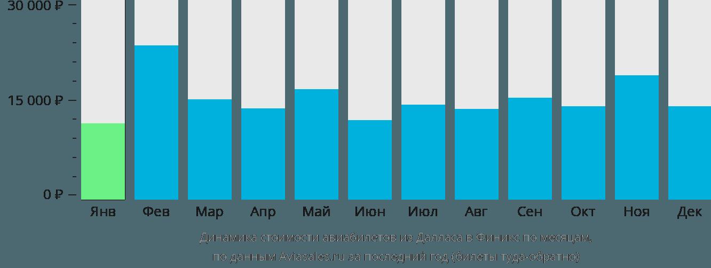 Динамика стоимости авиабилетов из Далласа в Финикс по месяцам