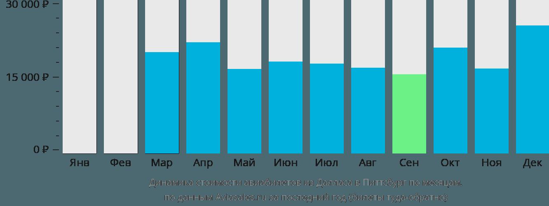Динамика стоимости авиабилетов из Далласа в Питтсбург по месяцам