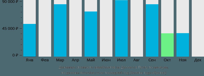 Динамика стоимости авиабилетов из Далласа в Прагу по месяцам