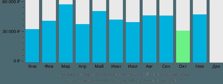 Динамика стоимости авиабилетов из Далласа в Пунта-Кану по месяцам