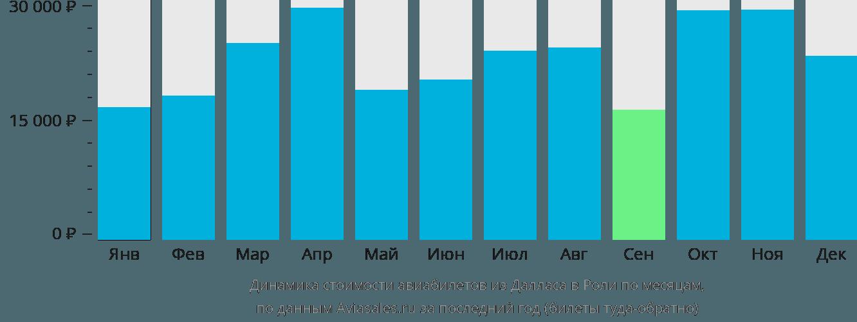Динамика стоимости авиабилетов из Далласа в Роли по месяцам