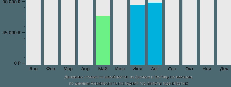 Динамика стоимости авиабилетов из Далласа в Эр-Рияд по месяцам