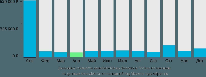 Динамика стоимости авиабилетов из Далласа в Россию по месяцам