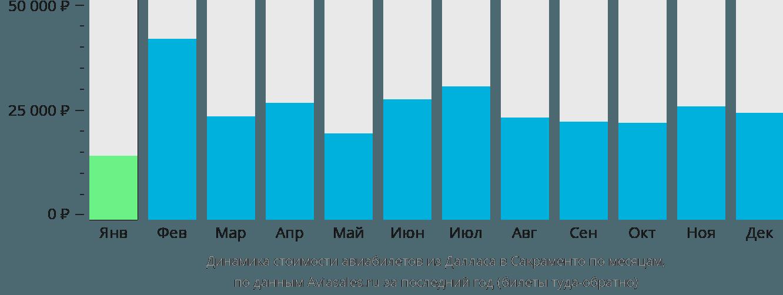 Динамика стоимости авиабилетов из Далласа в Сакраменто по месяцам