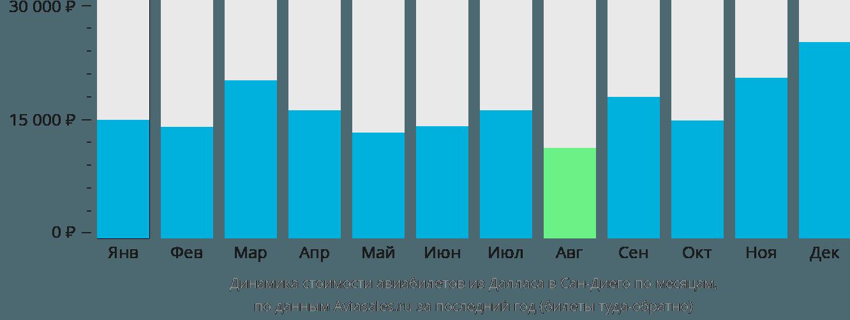 Динамика стоимости авиабилетов из Далласа в Сан-Диего по месяцам