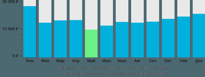 Динамика стоимости авиабилетов из Далласа в Сиэтл по месяцам