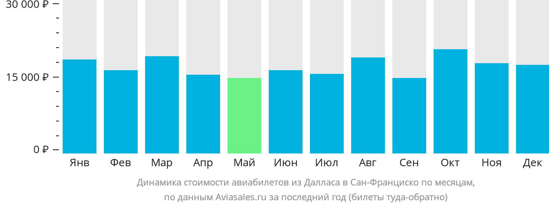 Динамика стоимости авиабилетов из Далласа в Сан-Франциско по месяцам