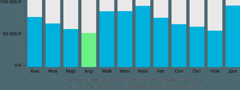 Динамика стоимости авиабилетов из Далласа в Хошимин по месяцам