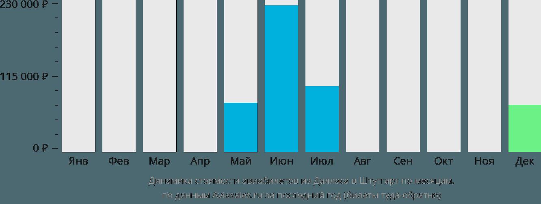 Динамика стоимости авиабилетов из Далласа в Штутгарт по месяцам