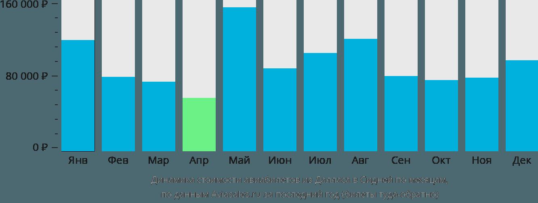 Динамика стоимости авиабилетов из Далласа в Сидней по месяцам