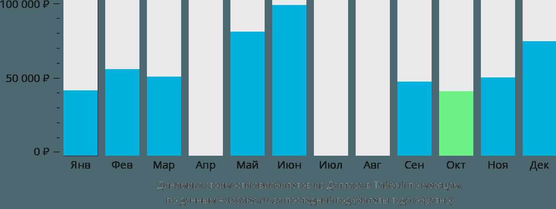 Динамика стоимости авиабилетов из Далласа в Тайбэй по месяцам