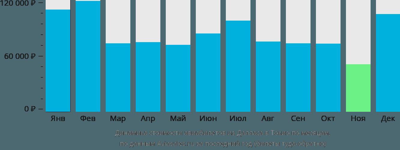 Динамика стоимости авиабилетов из Далласа в Токио по месяцам