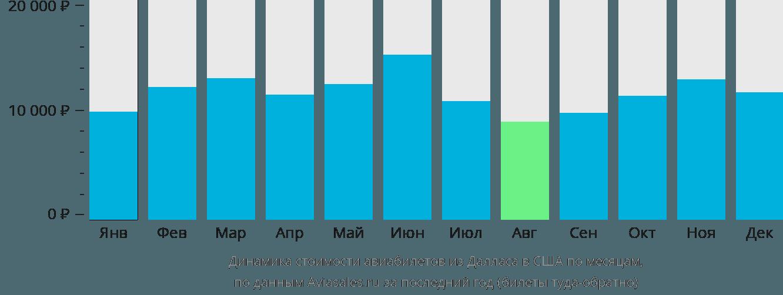 Динамика стоимости авиабилетов из Далласа в США по месяцам