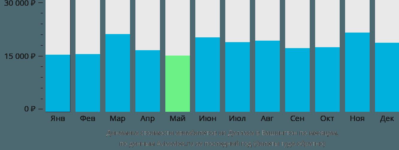 Динамика стоимости авиабилетов из Далласа в Вашингтон по месяцам