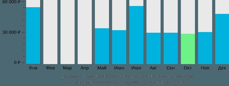 Динамика стоимости авиабилетов из Далласа в Монреаль по месяцам