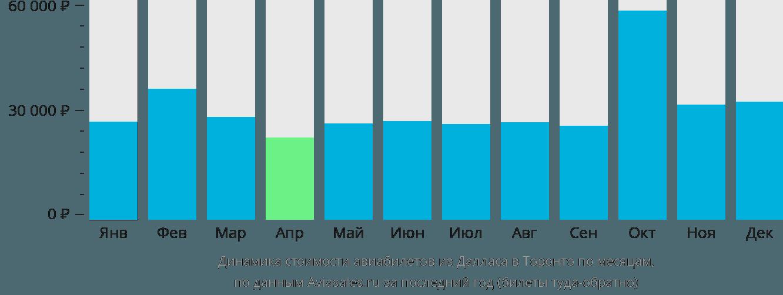 Динамика стоимости авиабилетов из Далласа в Торонто по месяцам