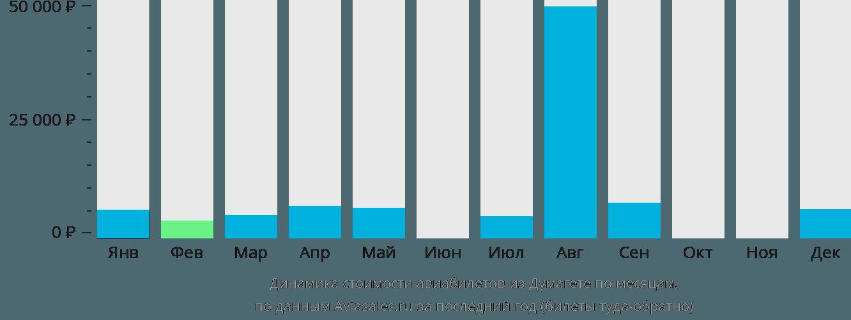 Динамика стоимости авиабилетов из Думагете по месяцам