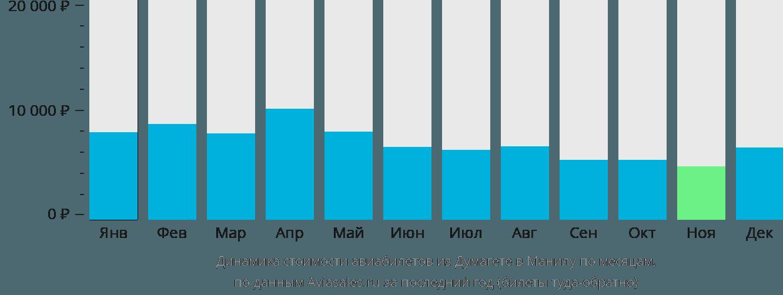 Динамика стоимости авиабилетов из Думагете в Манилу по месяцам