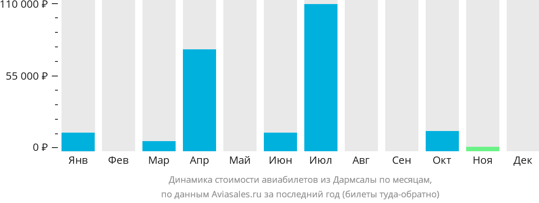 Динамика стоимости авиабилетов из Дармсалы по месяцам