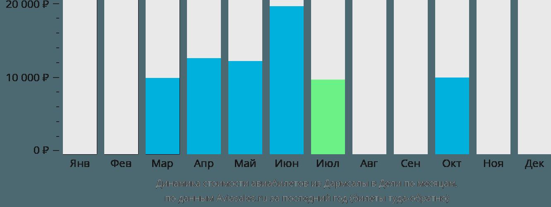 Динамика стоимости авиабилетов из Дармсалы в Дели по месяцам