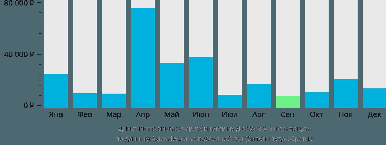 Динамика стоимости авиабилетов из Дибругарха по месяцам