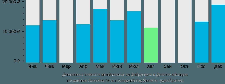 Динамика стоимости авиабилетов из Дибругарха в Дели по месяцам