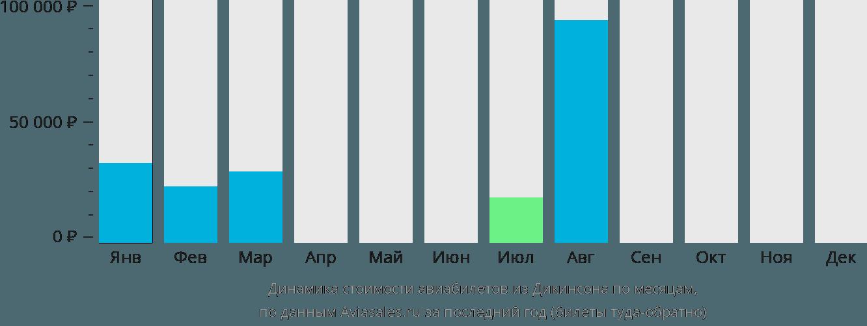Динамика стоимости авиабилетов из Дикинсона по месяцам