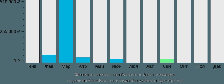 Динамика стоимости авиабилетов из Дили по месяцам