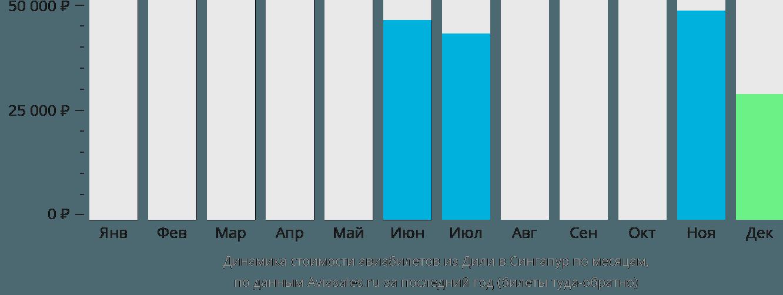 Динамика стоимости авиабилетов из Дили в Сингапур по месяцам
