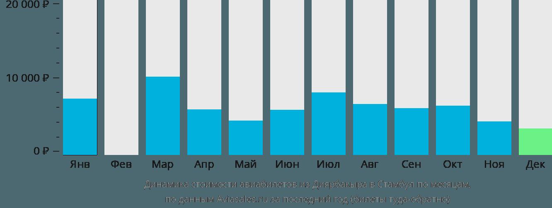 Динамика стоимости авиабилетов из Диярбакыра в Стамбул по месяцам