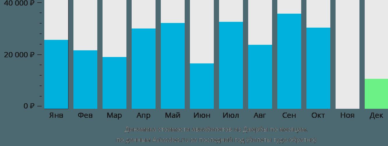 Динамика стоимости авиабилетов из Джербы по месяцам