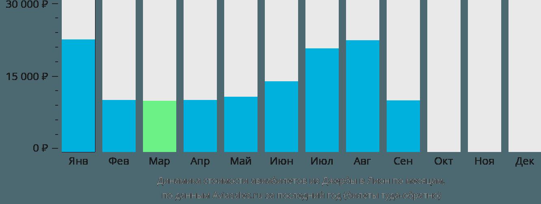 Динамика стоимости авиабилетов из Джербы в Лион по месяцам