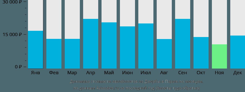 Динамика стоимости авиабилетов из Джербы в Париж по месяцам