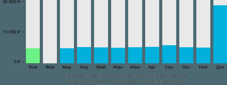 Динамика стоимости авиабилетов из Джербы в Тунис по месяцам