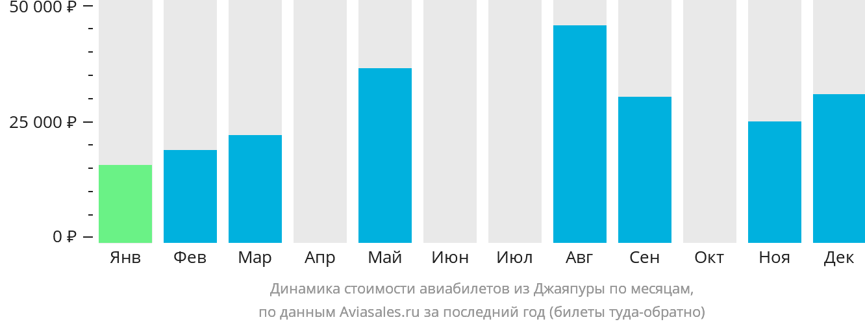 Динамика стоимости авиабилетов из Джаяпуры по месяцам