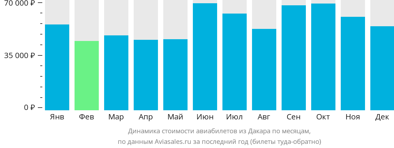 Динамика стоимости авиабилетов из Дакара по месяцам